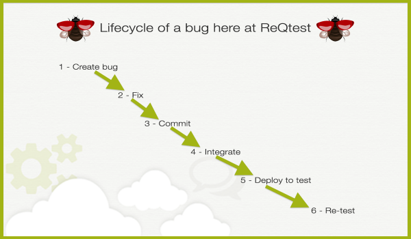 How to integrate ReQtest into a wider network of tools